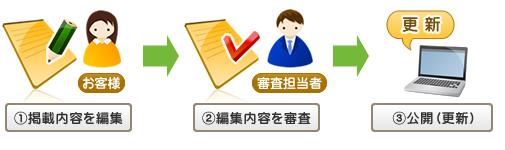 横浜市街ガイドのお薦め|ご登録の流れ